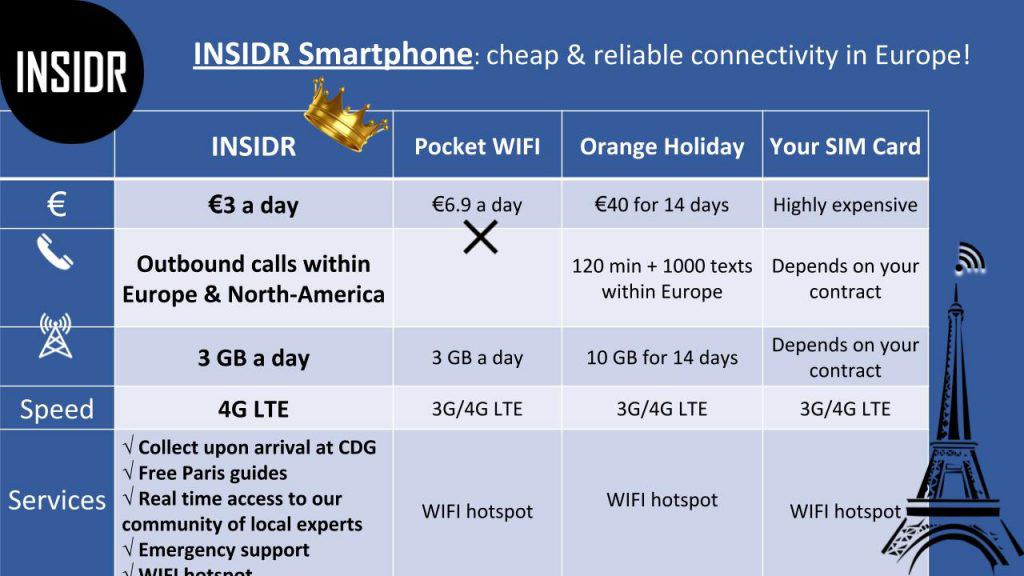 Free Wifi In Paris - INSIDR Smart Phones For Rent